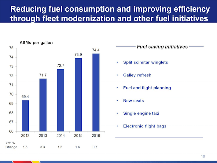 Southwest Airlines Reducing Fuel Consumption and Improving Efficiency Through Fleet Modernization