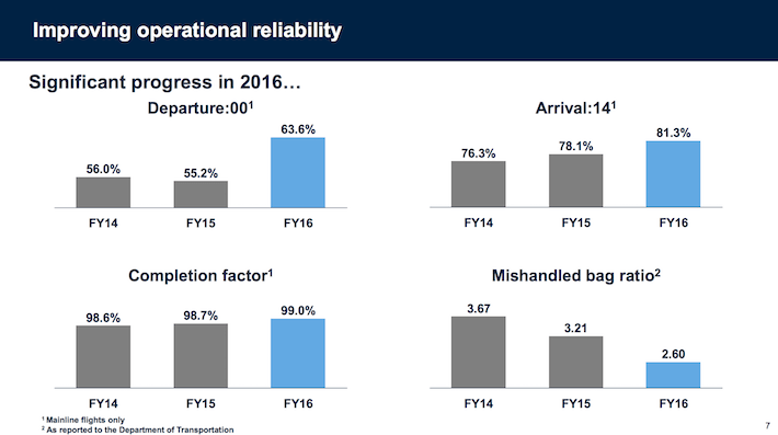 UAL United Continental Holdings Improving Operational Reliability