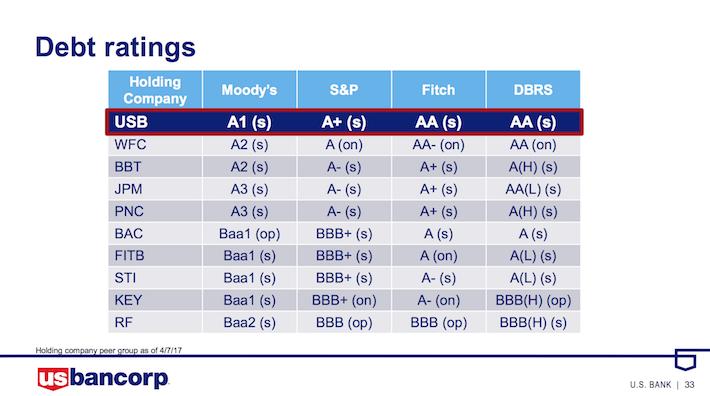 USB US Bancorp Debt Ratings