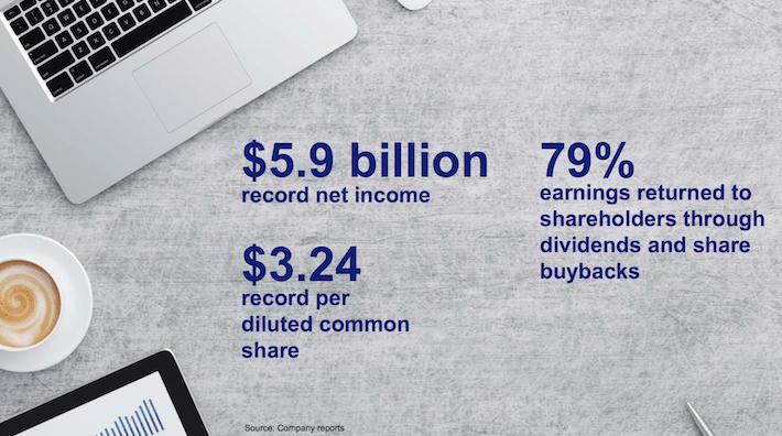 USB US Bancorp Key Statistics