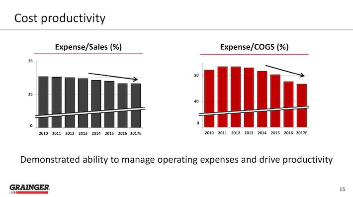 W.W. Grainger Cost Productivity