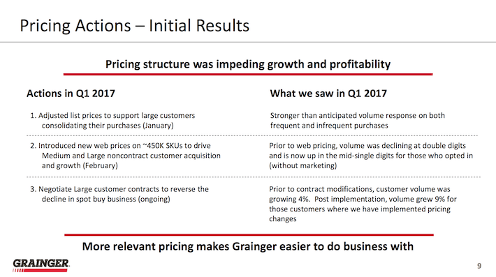 W.W. Grainger Pricing Actions Initial Results