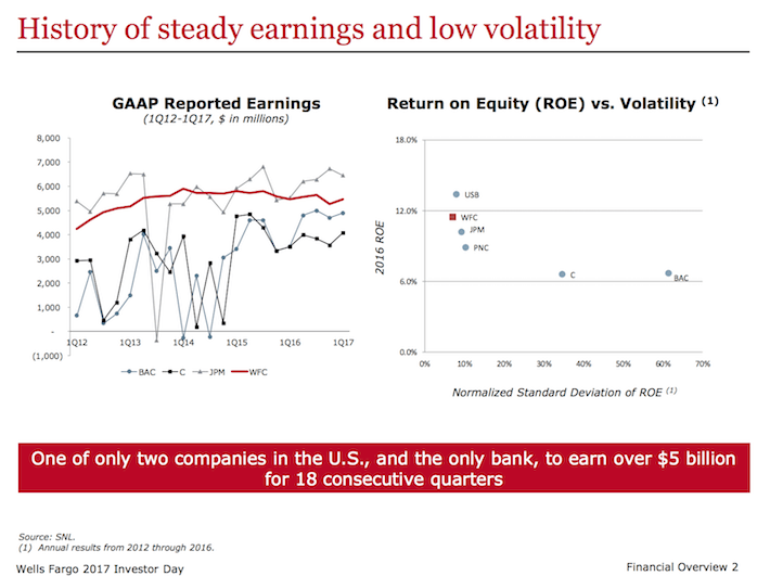 WFC Wells Fargo History of Steady Earnings and Low Volatility
