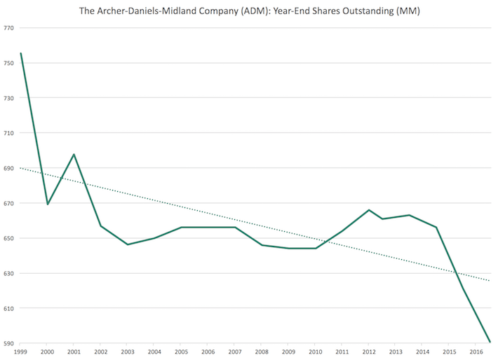 ADM Archer-Daniels-Midland Year-End Shares Outstanding