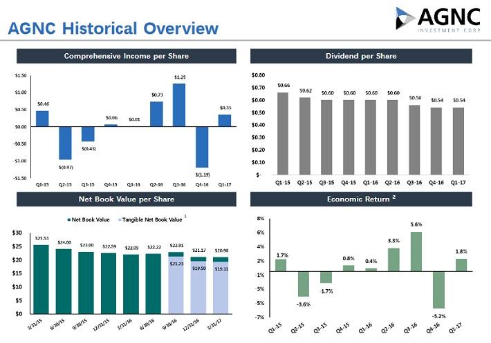 AGNC Overview