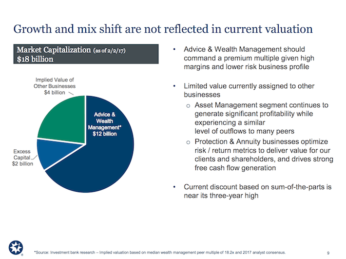 AMP Ameriprise Financial Growth and Mix Shift Are Not Reflected in Current Valuation