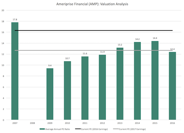 AMP Ameriprise Financial Valuation Analysis