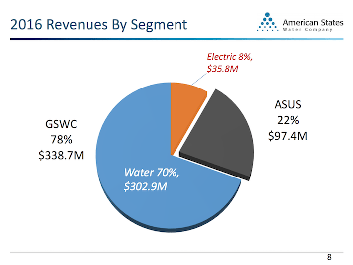 AWR American States Water 2016 Revenues By Segment