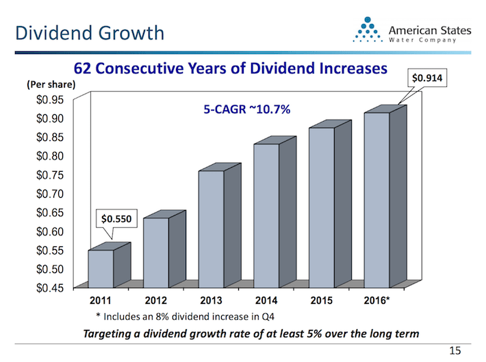 AWR American States Water Dividend Growth