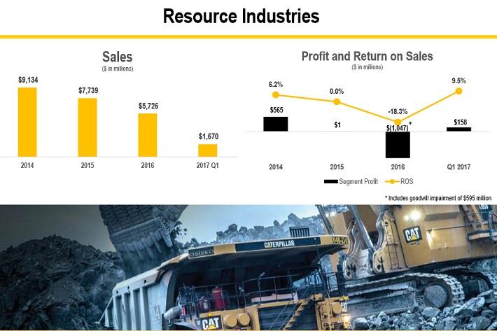 CAT Resource Industries