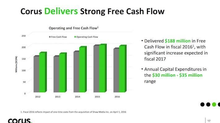 CJREF Corus Entertainment Corus Delivers Strong Free Cash Flow