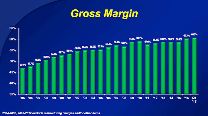 CL Colgate-Palmolive Gross Margin