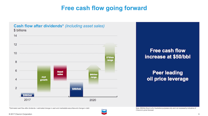 CVX Chevron Corporation Free Cash Flow Going Forward