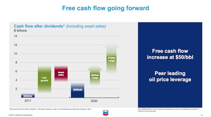 CVX Chevron Corporation Free Cash Flow Going Forward