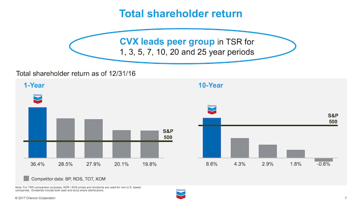 CVX Chevron Corporation Total Shareholder Return