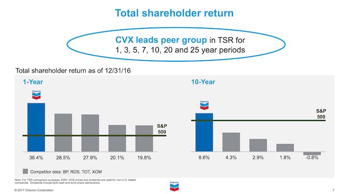 CVX Chevron Corporation Total Shareholder Return