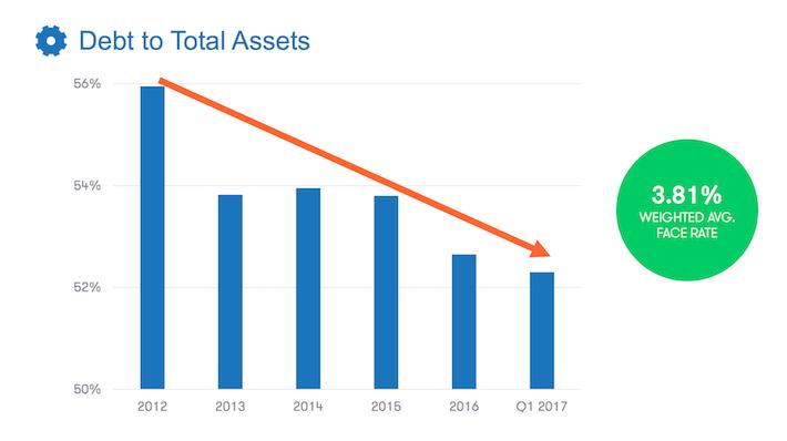 DIR.UN.TO Debt To Total Assets
