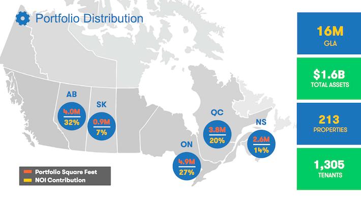 DIR.UN.TO Dream Industrial REIT Portfolio Distribution