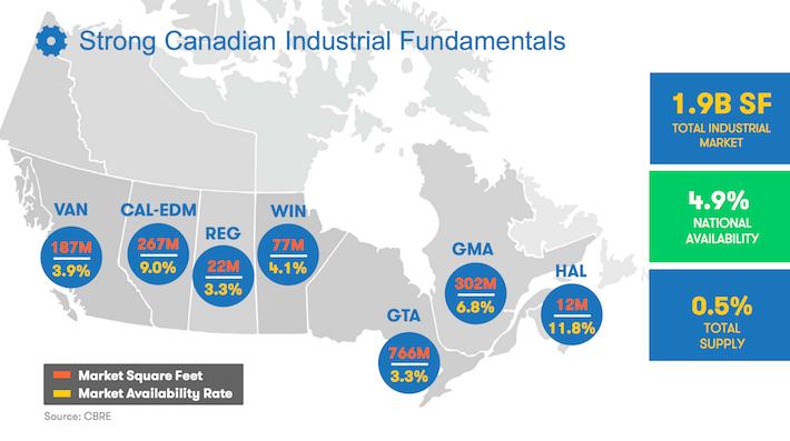 DIR.UN.TO Dream Industrial REIT Strong Canadian Industrial Fundamentals