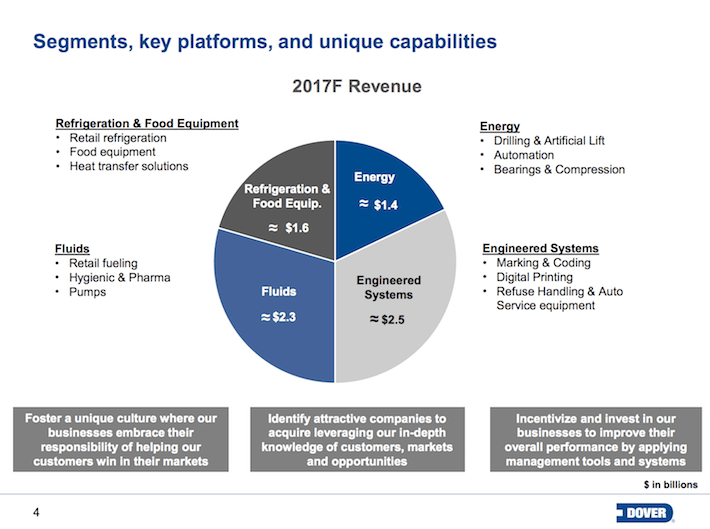 DOV Dover Corporation Segments, Key Platforms, and Unique Capabilities