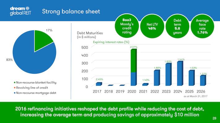 DUNDF Dream Global REIT Strong Balance Sheet