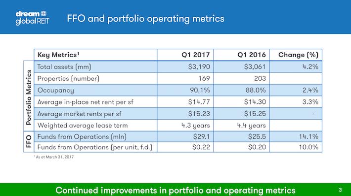 DUNDF FFO and Portfolio Operating Metrics