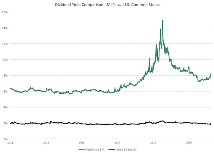 Dividend Yield Comparison - MLPs vs. U.S. Common Stocks