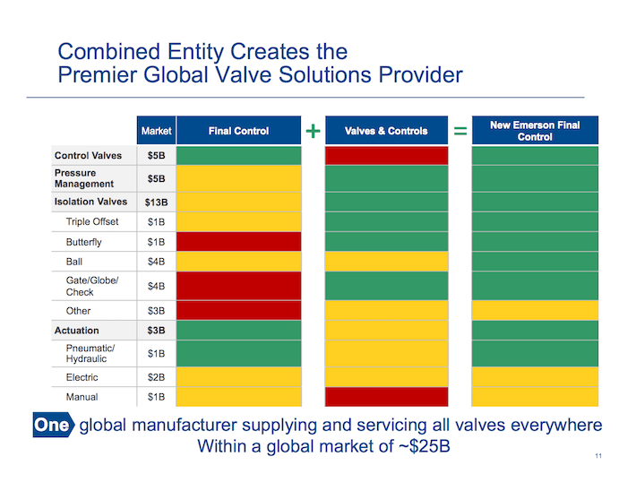 EMR Emerson Electric Combined Entity Creates The Premier Global Valve Solutions Provider