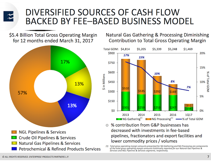 EPD Enterprise Products Partners Diversified Sources of Cash Flow Backed by Fee-Based Business Model