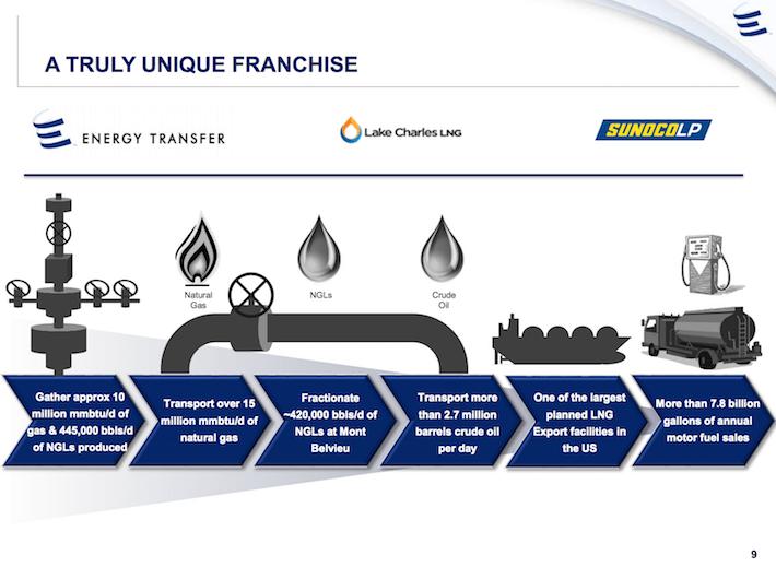 ETE Energy Transfer Equity A Truly Unique Franchise