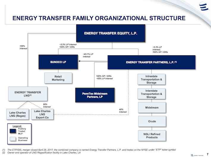 ETE Energy Transfer Equity Energy Transfer Family Organizational Structure