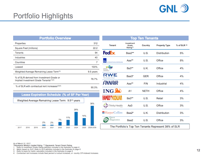GNL Global Net Lease Portfolio Highlights