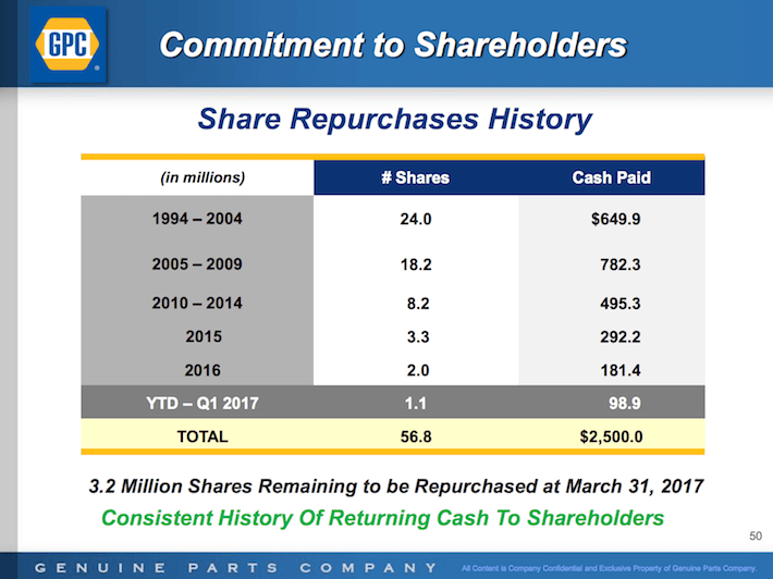 GPC Genuine Parts Company Commitment to Shareholders Share Repurchases History