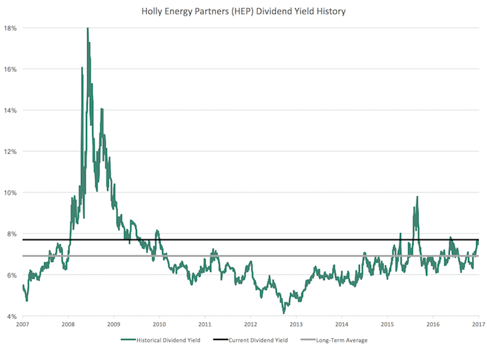 HEP Holly Energy Partners Dividend Yield History