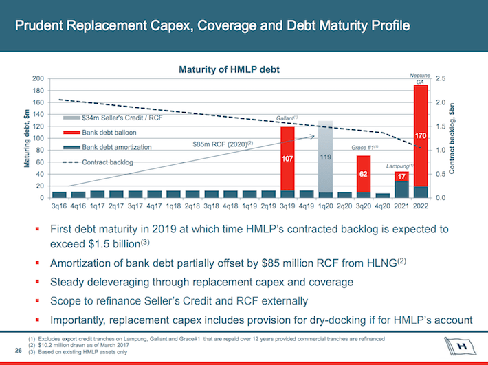 HMLP Hoegh LNG Partners Prudent Replacement CAPEX, Coverage, and Debt Maturity Profile