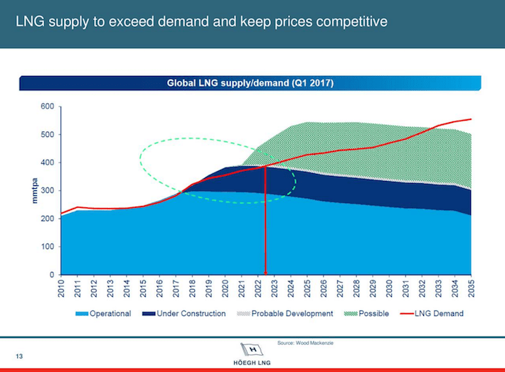 HMLP LNG Supply To Exceed Demand and Keep Prices Competitive