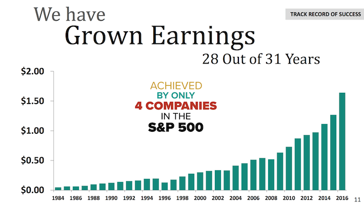 HRL Hormel Foods We Have Grown Earnings 28 Out Of 31 Years