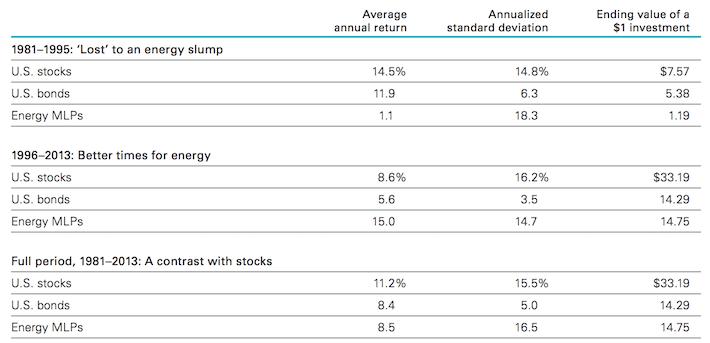 MLP Long-Term Performance Comparison