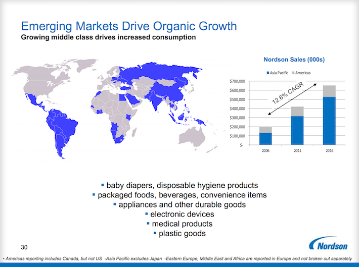 NDSN Emerging Markets Drive Organic Growth