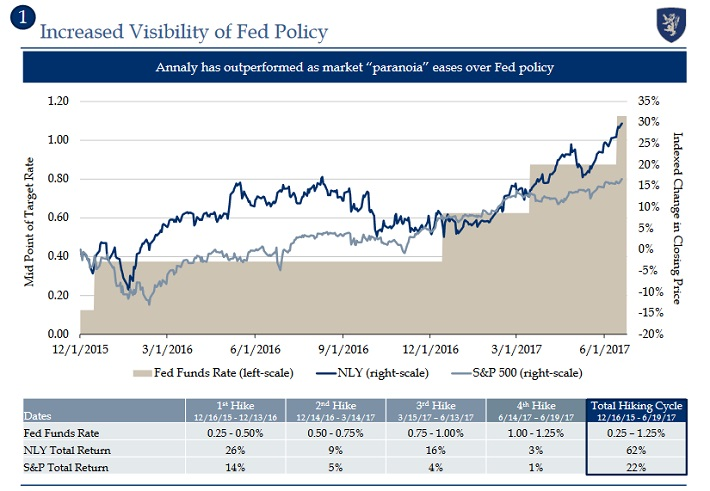 NLY Federal Reserve