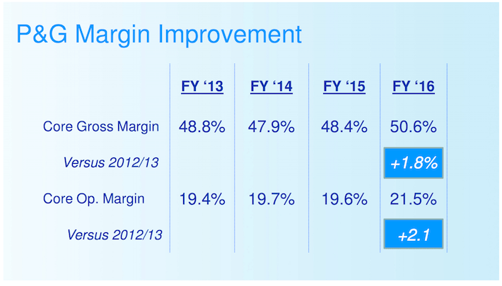 PG Procter & Gamble P&G Margin Improvement