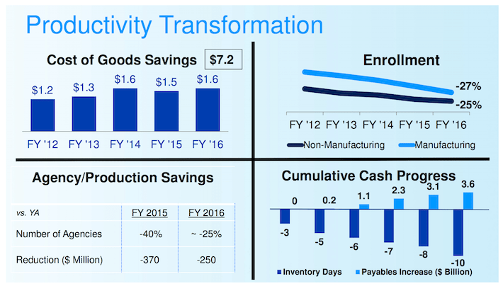 PG Procter & Gamble Productivity Transformation