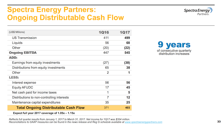 SEP Spectra Energy Partners Ongoing Distrituable Cash Flow