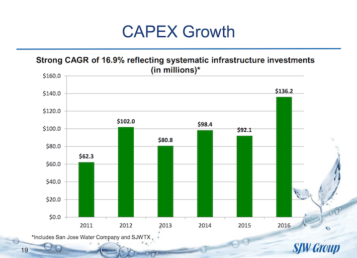 SJW Group CAPEX Growth