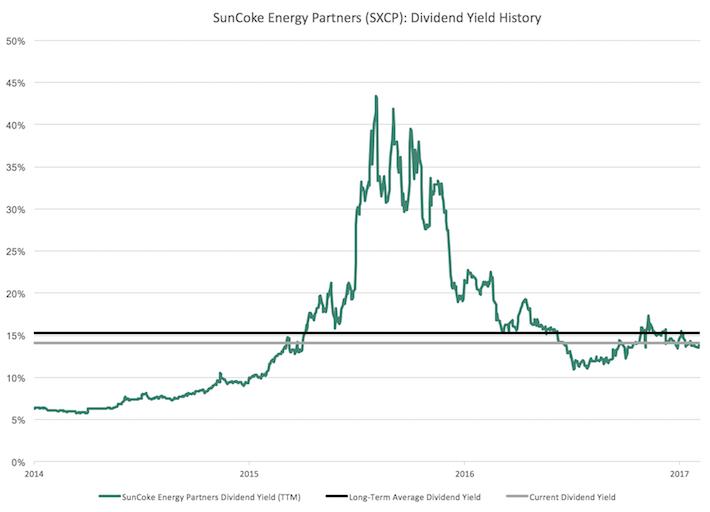 SXCP SunCoke Energy Partners Dividend Yield History