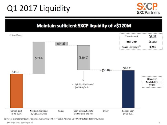 SXCP SunCoke Energy Partners Q1 2017 Liquidity