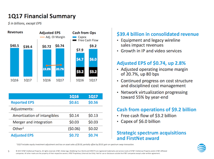 T AT&T 1Q17 Financial Summary