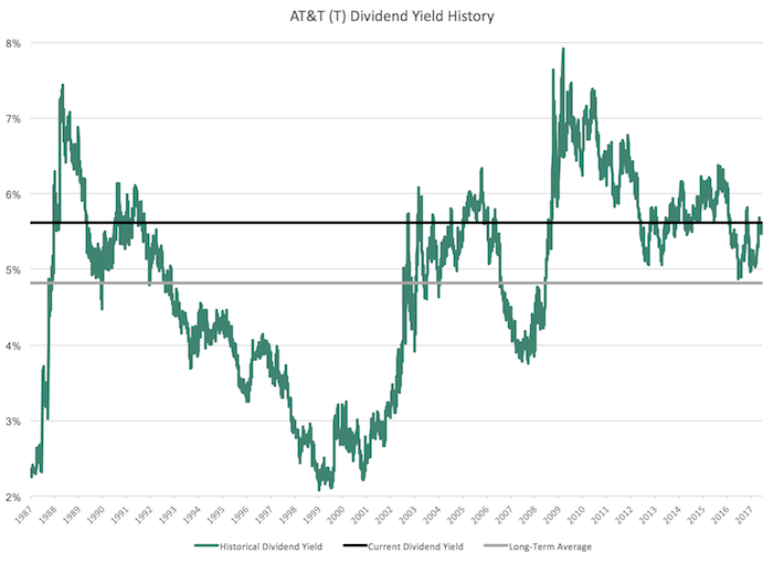 T AT&T Dividend Yield History