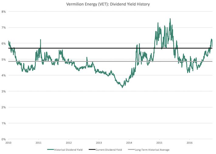 VET Vermilion Energy Dividend Yield History