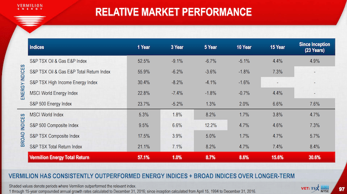 VET Vermilion Energy Relative Market Performance